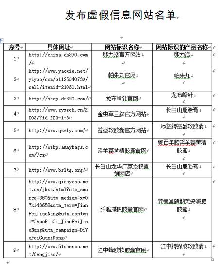 发布虚假信息网站名单